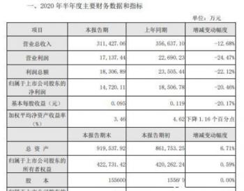 <em>重庆燃气</em>2020年上半年净利1.47亿减少20% 燃气销售量下降
