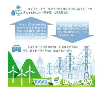 """能源结构""""降压减负""""绿色能源澎湃""""给力"""""""