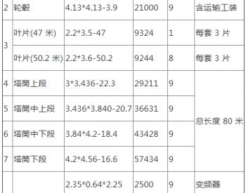 招標|貴州遵義楓香50MW<em>風電</em>新建<em>工程</em>設備運輸服務招標