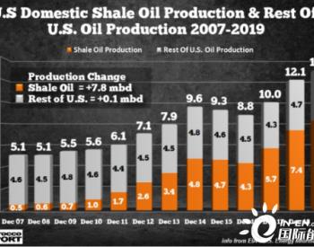 美国石油产量高峰已过,<em>页岩油</em>骗局正走向消亡