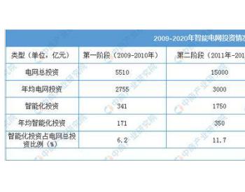 2020年中国智能电网行业投资情况及市场规模预测分析