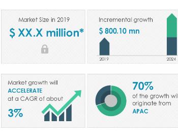 2020-2024年全球HDMI电缆市场年复合增率约3%