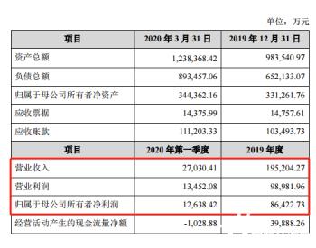 龙头再出手,恩捷股份超4.9亿收购上海恩捷5.14%股权