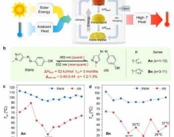 利用光化学相变可实现太阳光和环境热的同步存储与转化
