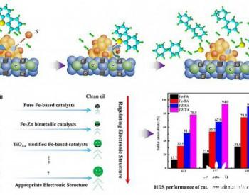 铁基<em>催化剂</em>的电子结构调控及其加氢脱硫性能研究