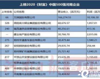 河南平顶山天安煤业上榜2020《财富》中国500强