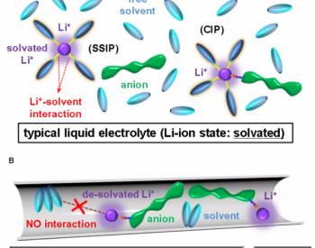 基于去溶剂化锂离子的新型液态电解液为高比能锂金属电池助力