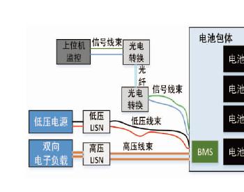 新能源汽车动力电池及其管理系统的EMC测试与整改案例