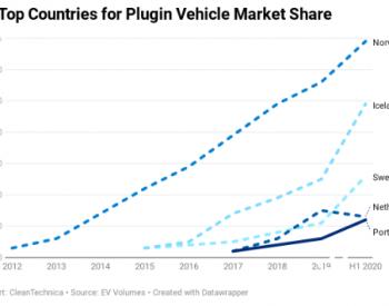 截止2020年6月挪威<em>电动汽车</em>市场份额高达69%居世界第一