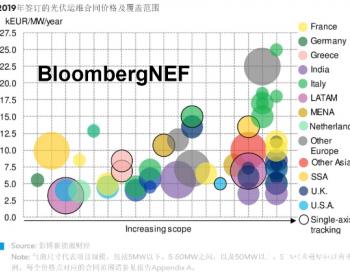 BNEF行业研究|2020年<em>光伏运维</em>市场:服务价格走低