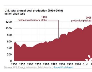 2019年美国煤炭总产量降至1978年以来最低水平
