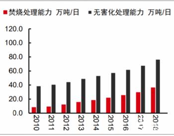 2020-2024年中国<em>垃圾</em>发电行业规模分析