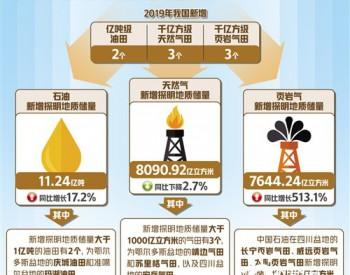 """中国油气更有""""底气""""!又新增2个亿吨级油田"""