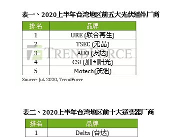 2020年上半年<em>台湾</em>地区逆变器厂商Top10出炉