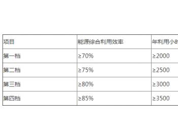 上海市发展和改革委员会等关于印发《上海市天然气<em>分布式供能</em>系统发展专项扶持办法》的...