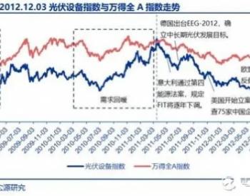 十年<em>光伏股票</em>涨跌史