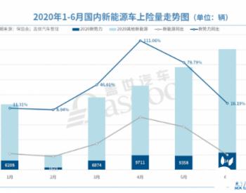 2020上半年造车新势力累计上险量4.4万辆 个人用户占比高达74%