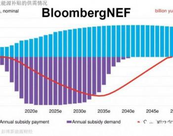 BNEF政策解读|中国可再生能源补贴政策始末