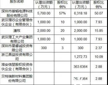 湖北<em>武汉理工氢电</em>获7200万融资背后