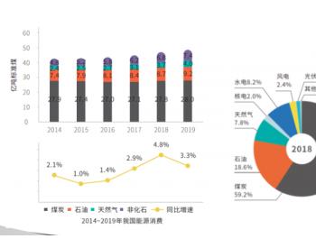 """电规总院""""双料""""报告预测:未来3年我国用电量将恢复至中速增长"""