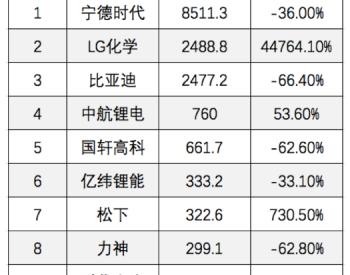 日韩企业攻城掠地,但<em>国产</em>动力电池没有想象中悲观