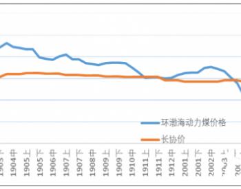 2020年1-7月煤炭价格情况
