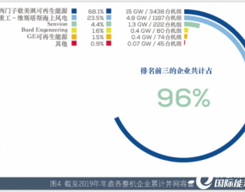 数据|全球10MW及以上海上风电机组研发及应用进展汇总