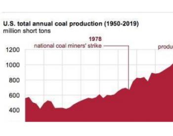 2019年<em>美国煤炭</em>总产量降至1978年以来最低水平