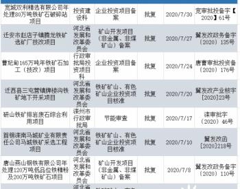 上半年国产铁精粉1.3亿吨,河北7月8个<em>铁矿石</em>项目获批
