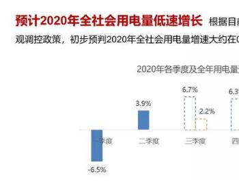 电规总院:未来三年中国全社会用电量将恢复至中速增长
