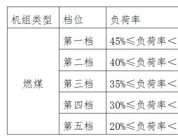 最小报价单位10元/MWh!江西征集电力辅助服务市场运营规则意见