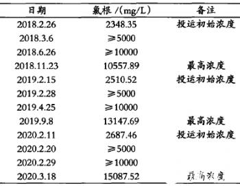 湿法<em>脱硫</em>吸收塔浆液氯根含量高的原因分析及解决对策