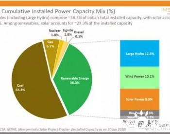 2020年上半年印度光伏累计装机量达36.9GW