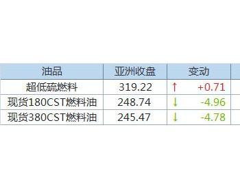 亚洲<em>高硫燃料油</em>跨月价差转为贴水