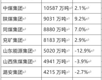兖矿集团上榜 今年上半年<em>原煤</em>产量前十名企业
