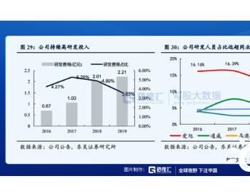 光伏景气周期开启行业龙头优势明显,IDG资本再添得意之作