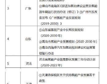 全国31省市就西藏没有氢<em>燃料电池产业</em>