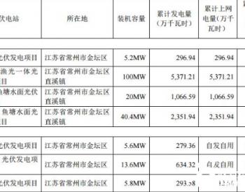 亿晶<em>光电</em>科技股份有限公司关于2020年第二季度光伏电站经营数据的公告