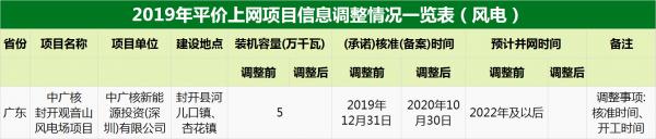 11.397GW!2020年风电平价项目名单公布!(附解读)