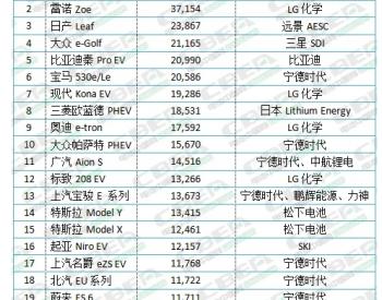 全球TOP20暢銷車型都用誰家<em>電池</em>?