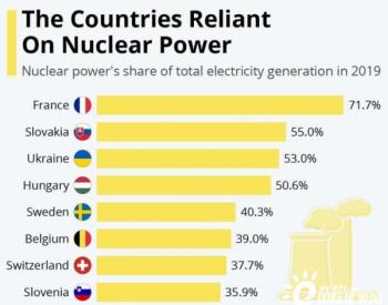 <em>法国</em>仍然是世界上最依赖核能的国家