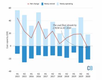 2020年上半年:全球煤电退役超过投运,装机容量史上首次下降!