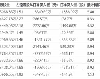 太阳能8月5日获外资卖出0.77%股份