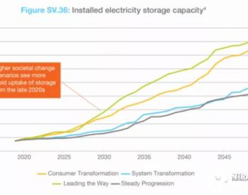 """<em>英国</em>""""领跑者""""计划:40GW电池储能项目,每年1.5GW太阳能项目"""