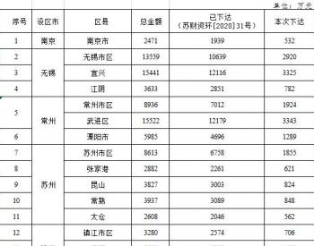 江苏省财政厅下达2020年太湖<em>流域水环境</em>综合治理专项资金