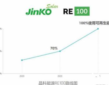 晶科能源发布RE100路线图,承诺到2025年100%使用可再生能源
