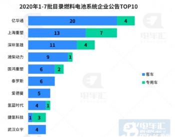 燃料电池系统单价122万,亿华通招股书透露了啥?