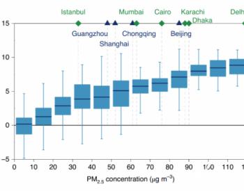 清华大学地学系张强教授研究组发文揭示中国污染减排可抵消<em>全球变暖</em>对空气质量的负面影响