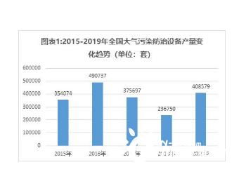中国大气污染治理<em>行业</em>市场及石墨烯在其中的应用