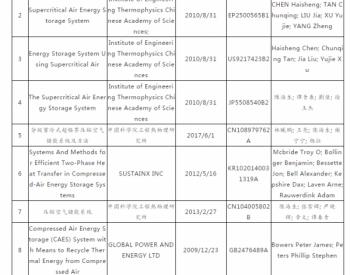 压缩空气储能领域全球专利检索分析报告